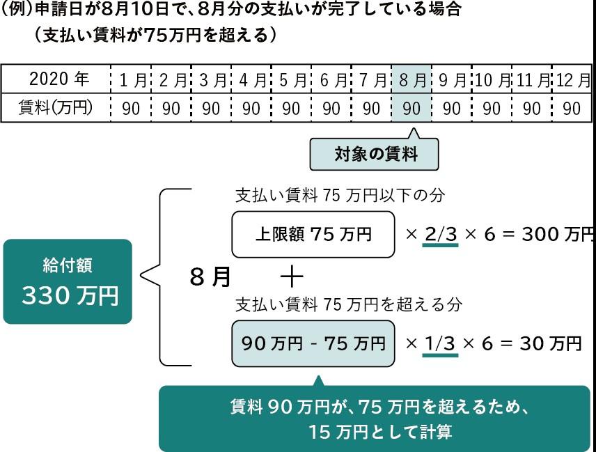 給付金の算定例②